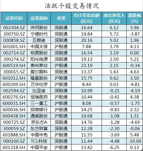 5日资金路线图:龙虎榜机构抢筹17股