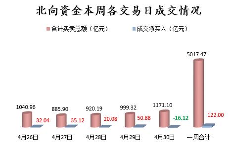北向资金本周各交易日成交情况.png